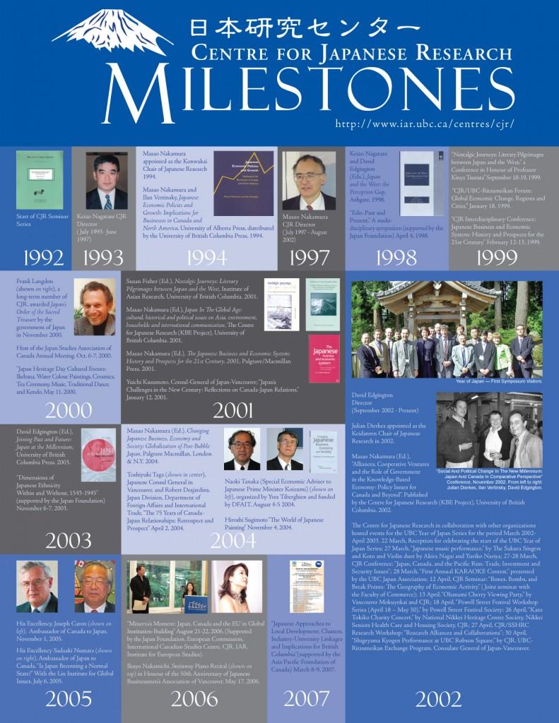 CJR Milestones